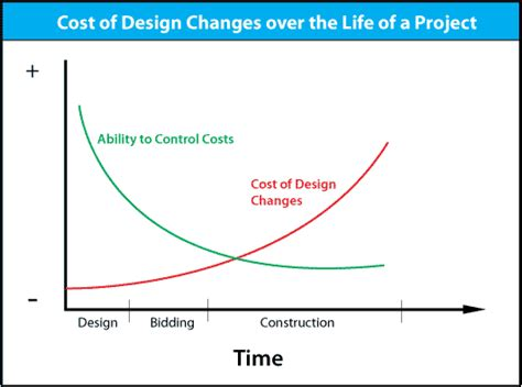 Design Cost Management System The Design Of Cost Management Systems Text Cases And