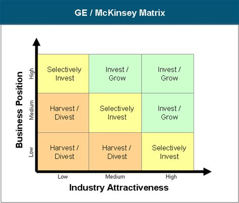 mckinsey matrix template ge mckinsey matrix template excel