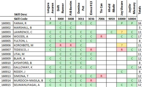 Mba Team Skills Matrix by Giving Staff The Skills They Deserve News Pulse Mining