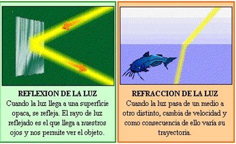 imagenes de la reflexion y refraccion u 4 la luz y el sonido complemento de la clase