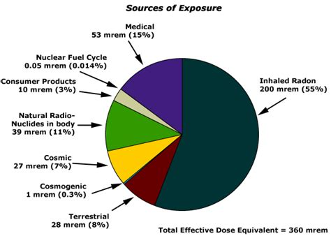 what is one common source of background radiation environmental health and safety news radioactive