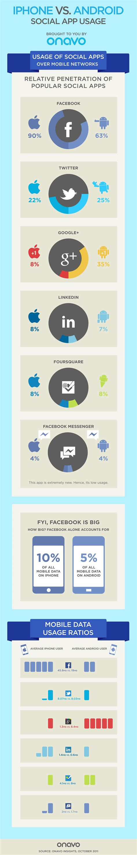 iphones vs android social app usage iphone vs android