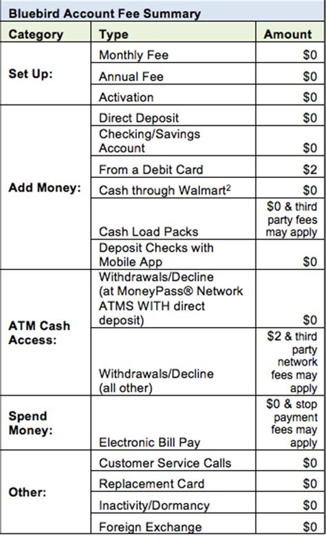 Transfer Amex Gift Card To Bank Account - transfer american express gift card balance to bank account infocard co