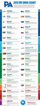 Hiv Pharmacy by Hiv Meds Chart Antiretroviral Drugs Illustrated Pill