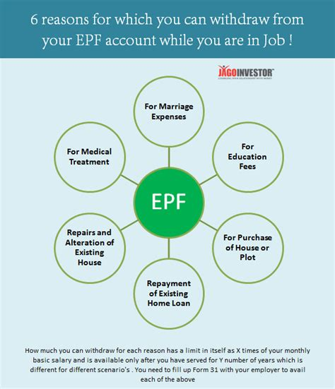 epf housing loan epf housing loan 28 images you can withdraw upto 90 of epf to fund your new home