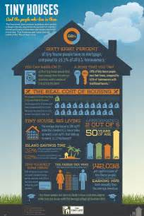 Tiny House Facts Tiny House Infographic The Tiny