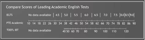 Pte Score For Mba In Usa by The Difference Between Pte Toefl And Ielts Kaplan Test