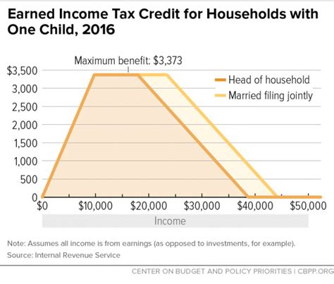 Earned Income Tax Credit Table by Chart Book The Earned Income Tax Credit And Child Tax