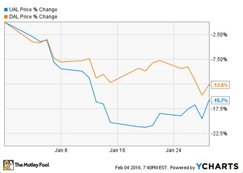 united airline stock why shares of delta air lines and united continental