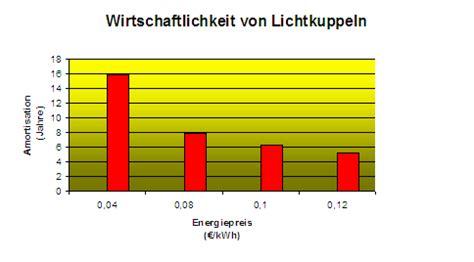 din en 12464 licht und beleuchtung beleuchtung arbeitsstã tten 21 arbeitsst 228 ttenrichtlinie beleuchtung bilder
