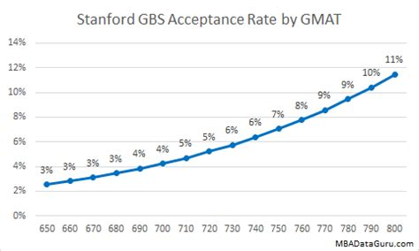 Gpa For Admission To Rice Professional Mba by Gpa Unimportant To Stanford Business School Acceptance Rate