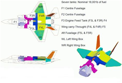 joint layout directed some remarks about the problems with engine and fuel tanks