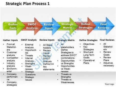 strategic plan process 1 powerpoint presentation slide