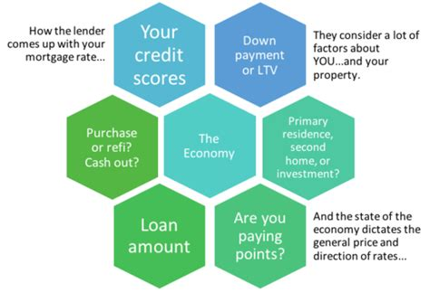 house loan types how are mortgage rates determined current mortgage rates the truth about mortgage