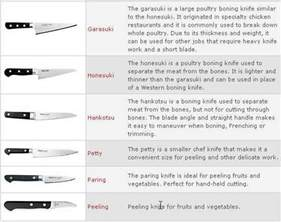 types of kitchen knives and their uses sushi knife or sashimi knife what s the difference