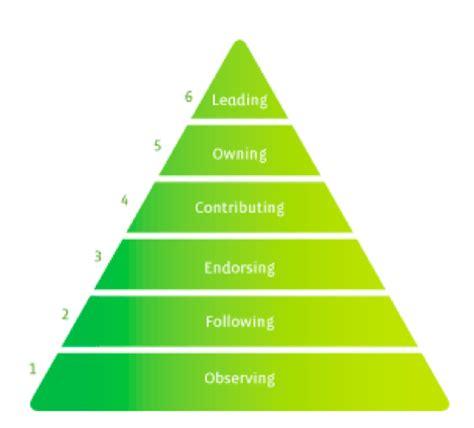 volunteer engagement frameworks or no? – trina isakson
