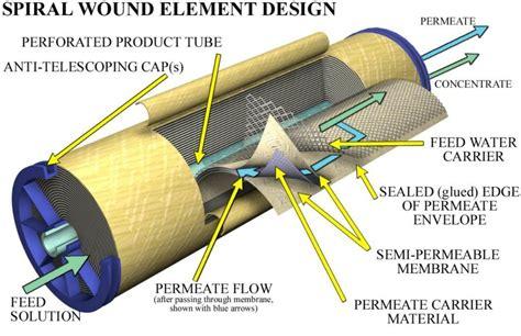 Sale Membrane Ro Dow Filmtec 75 Gpd 75g ro membrane filmtec ro membrane csm ro membrane with