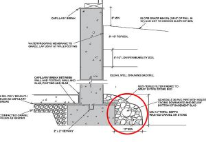 footing drain pipe | building america solution center
