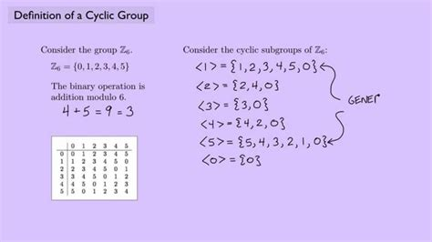 Definition Of A abstract algebra 1 definition of a cyclic