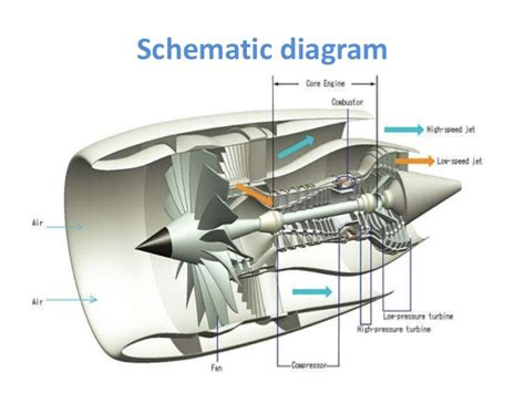 how does a jet work diagram image gallery jet engine diagram