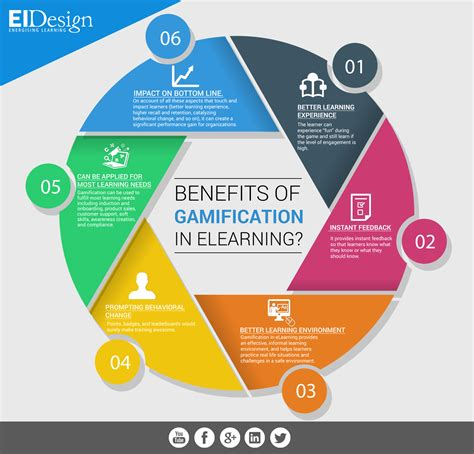 advantages of design for environment benefits of gamification in elearning infographic e