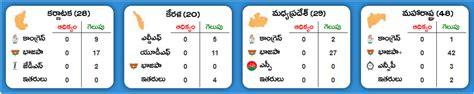 total no of seats in lok sabha greater rajahmundry results of assembly lok sabha