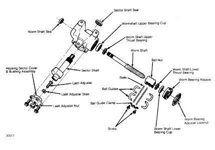 1992 Ford Ranger Powersteering Gear Box Steering Problem