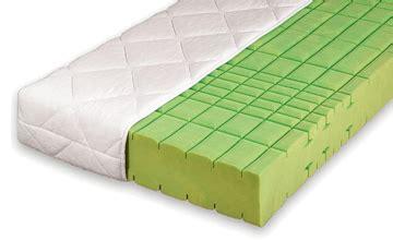 kaltschaummatratzen matratzen g 252 nstig kaufen - Gute Kaltschaummatratze Kaufen