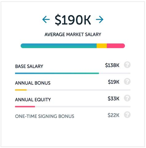 Software Engineer Mba Salary by What Is The Career Progression For A Software Engineer