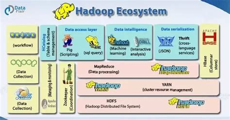 Job Resume Help by What Is The Difference Between Hbase And Hadoop Quora