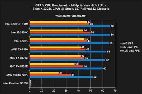 bench cpu gta v cpu bottleneck benchmark 4790k vs 3570k fx 9590