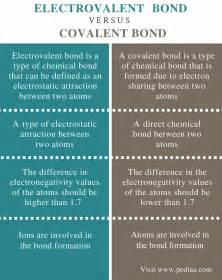 Difference Between Ionic And difference between electrovalent and covalent bond