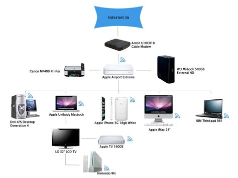 home network design apple show us your network page 6 macrumors forums