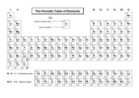 printable periodic table individual elements single periodic elements printable learning printable