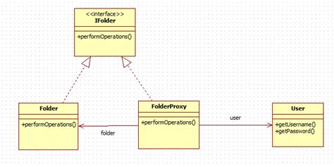bridge pattern java exle code proxy design pattern in java codeproject