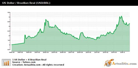 currency brl monthly change us dollar real usd brl