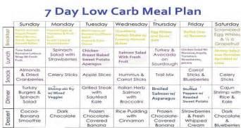 7 day low carb menu plan weight loss program