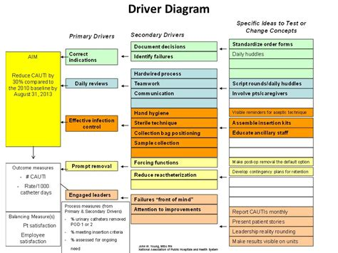 Johns Mba In Healthcare by Driver Diagram Exles Ppt