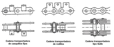 tipos de cadenas y bandas tipos de cadenas transportadoras transportes de paneles