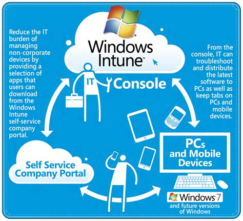 how does intune compared to mobileiron microsoft intune comparison newhairstylesformen2014 com