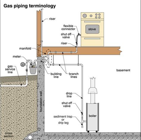 Gas Plumbing Code by Gas Piping System For Home Pictures To Pin On