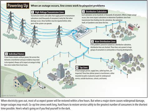 lighting supply company ferndale mi power line safety be smart