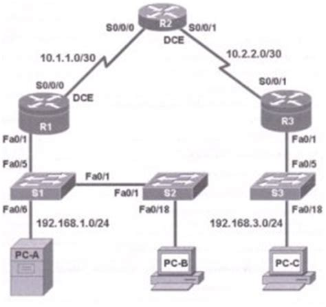 how to build a cisco ccna security 210 260 lab