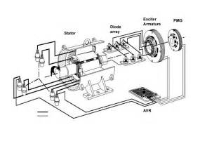 rv generator wiring diagram rv free engine image for user manual