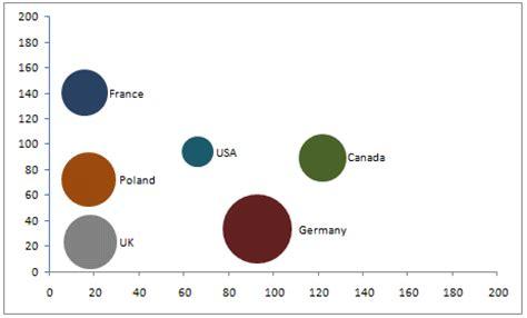 dynamic bubble chart in excel 187 marcin s excel tips