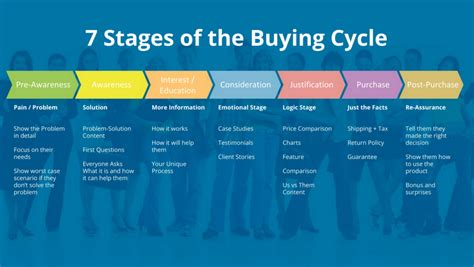 house buying stages content marketing wikipedia autos post
