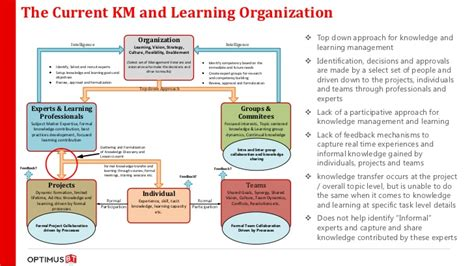 design knowledge management system for organization pervasive knowledge management learning with sharepoint