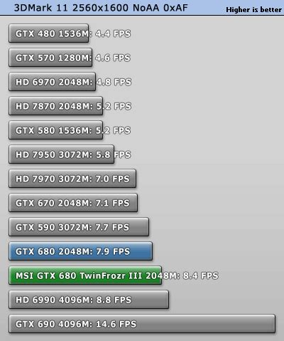 msi gtx 680 twin frozr iii oc 2 gb review | techpowerup