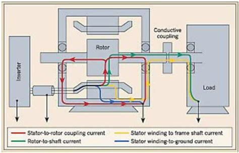 induction motor bearing current learn about shaft currents aka electrically induced bearing damage eibd aka electrical