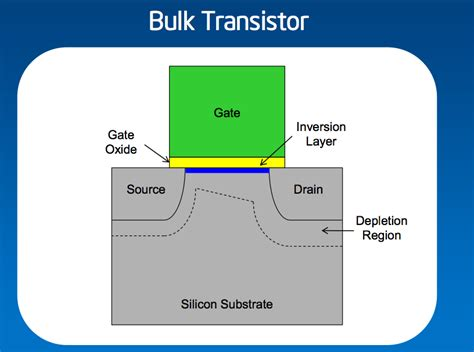 transistor layout broadwell is coming a look at intel s low power m and its 14nm process ars technica